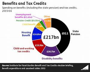 What Is The Definition Of A Pie Chart The Welfare Budget Full Fact
