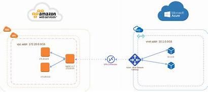 Vpn Azure Diagram Bgp Aws Route Based