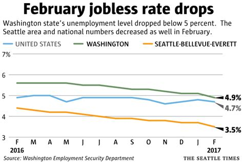 unemployment phone number wa washington unemployment at its lowest in nine years the