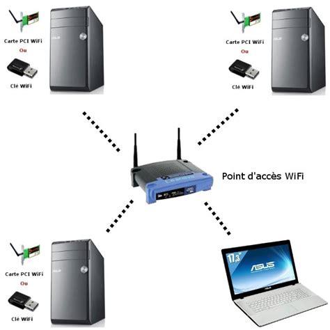 antenne wifi pc bureau guide wifi comprendre et bien choisir