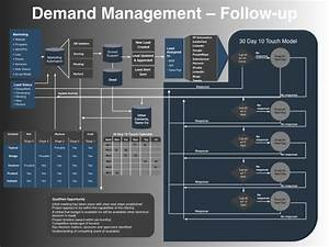 demand management follow up go to market strategy With demand management plan template