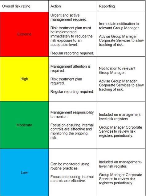 risk management policy timaru district council