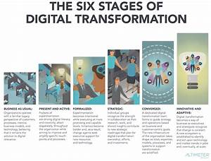 The definition of Digital Transformation - Brian Solis