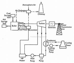 Mechanical Technology  Layout Of Modern Steam Power Plant