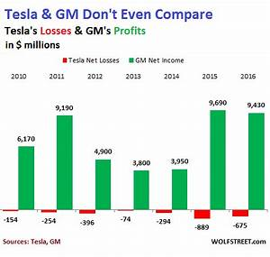Stock Market Wall Chart What Tesla S Inexplicable Ponzi Scheme Valuation Says