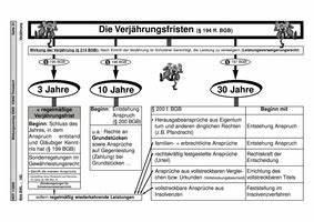 Bgb Verjährung Rechnung : die verj hrungsfristen arbeitsblatt schema verlage der ~ Haus.voiturepedia.club Haus und Dekorationen