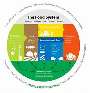11 Best Images About Food Systems On Pinterest