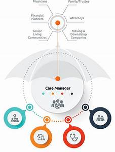 Aging Life Care Management Md - Lifematters