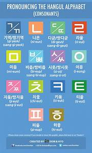 Hangul Consonants And Vowels Chart Hangul Alphabet Pronunciation Chart Consonants Learn