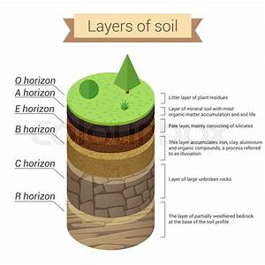 Soil Layers  Soil Is A Mixture Of