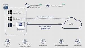 Windows System State Backup to Azure with Azure Backup is ...