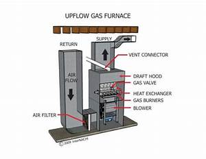 Gas Furnace Diagram Water Heating
