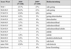 Kaufen Auf Rechnung Ohne Schufa Auskunft : kredit ohne schufa auskunft seri s ohne vorkosten ~ Themetempest.com Abrechnung