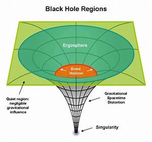 Ergosphere Meaning | Astronomy Source