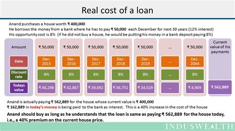 Real Cost Of Your Loan  Induswealth