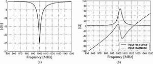 Return Loss And Input Impedance Of The Yagi Antenna   A