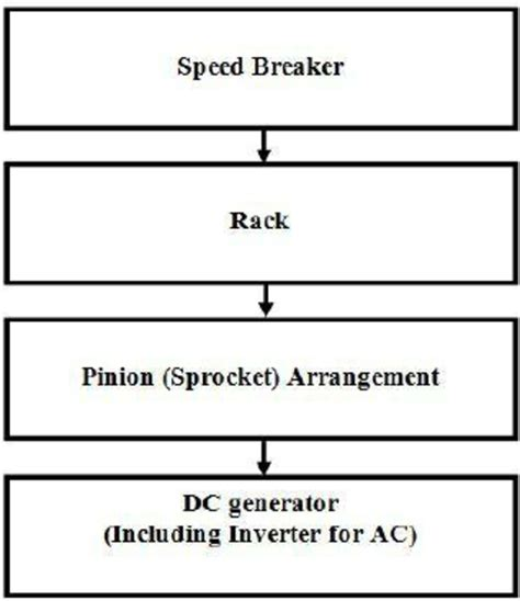 Shows Block Diagram The Rack Pinion Mechanism Here