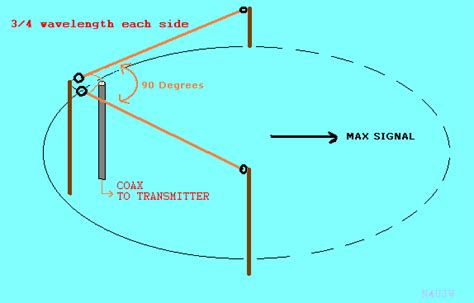80 Meter Horizontal Loop Antenna