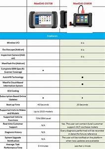 Cloud Storage Price Comparison Chart Which Is Better Launch Vs Autel Launch X431 Diagnostic