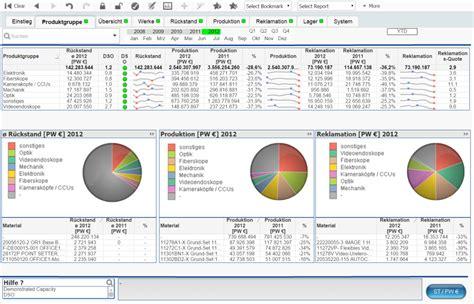 Diverse vorlagen & designs identifizieren und überwachen sie relevante einkaufskennzahlen. Supply Chain Management - Mehrwerk AG