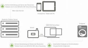 Qivicon Smart Home : das voll vernetzte smart home mit qivicon im test ~ Frokenaadalensverden.com Haus und Dekorationen