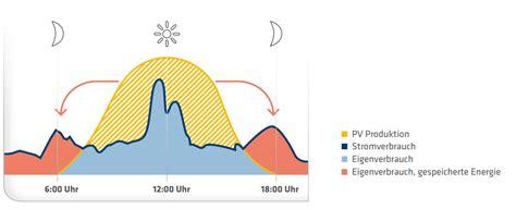 Elektroauto Verbrauch Stromkosten by Solarkraftwerk Und Stromspeicher Bei Mainz Ihr Investment