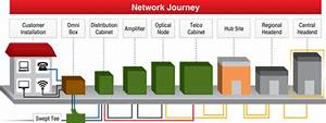 Tv Transport Tech  Part 2  From Sofa To Server At The