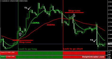 Forex Swing Trading by 10 Best Forex Swing Trading Strategies Signals Alerts