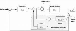 A Block Diagram Configuration Of Disturbance Observer