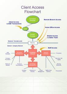 commerce flowchart   commerce flowchart templates