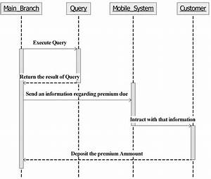 Object Oriented Query Response Time For Uml Models