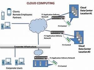 Sheetal Malik   My Corner  Cloud Computing For Dummies  A