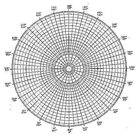 cardiod polar plot