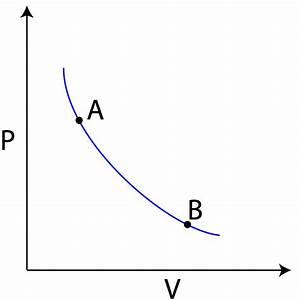 Engine Pv Diagram Physics