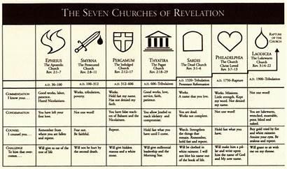 Revelation Churches Seven Church Bible History God