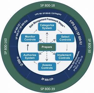 Risk Management Framework  Quick Start Guides