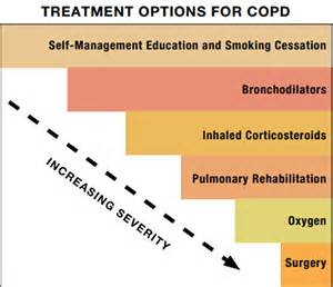 COPD Treatments and Medications