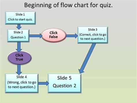 Creating An Interactive Quiz Using Powerpoint  It Training Tips