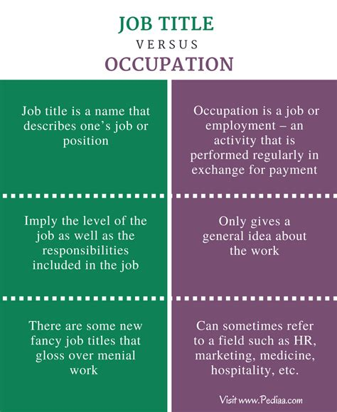 difference  job title  occupation pediaacom