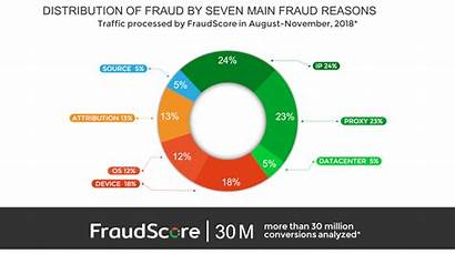 Fraud Types Ai Challenges Start Fight Ad