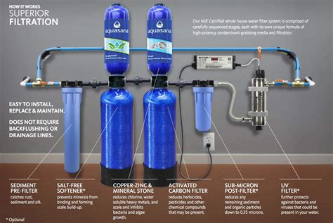 The Best Whole House Water Filter (reviews & Buying Guide