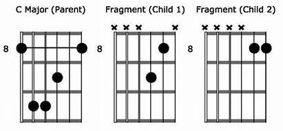 Chord Guitar Acoustic Solo Chords Soloing Shapes