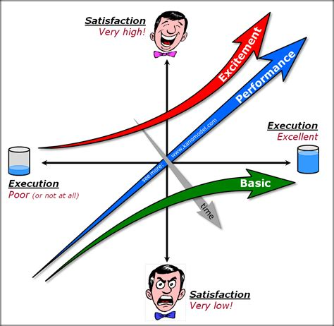 discovering  kano model