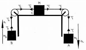 Tips And Tricks To Solve The Mechanics Problems Using Free Body Diagram  Part  Ii