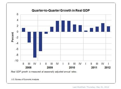 bea bureau growth moderates in quarter u s bureau of