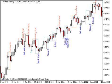 compre indicador tecnico pz candlestick patterns mt