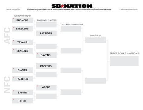 nfl playoffs  printable bracket    imagine