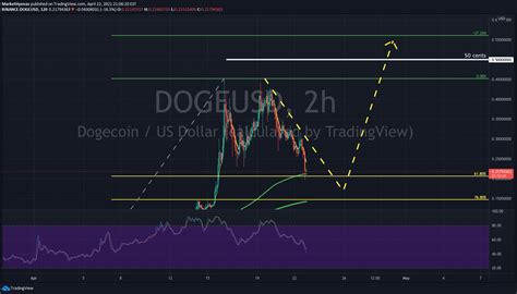 Dogecoin - DOGE - is it over DOGE or just the start? for ...