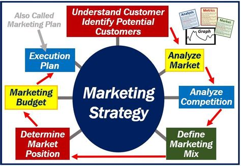Marketing Strategies - what is a marketing strategy definition and exles