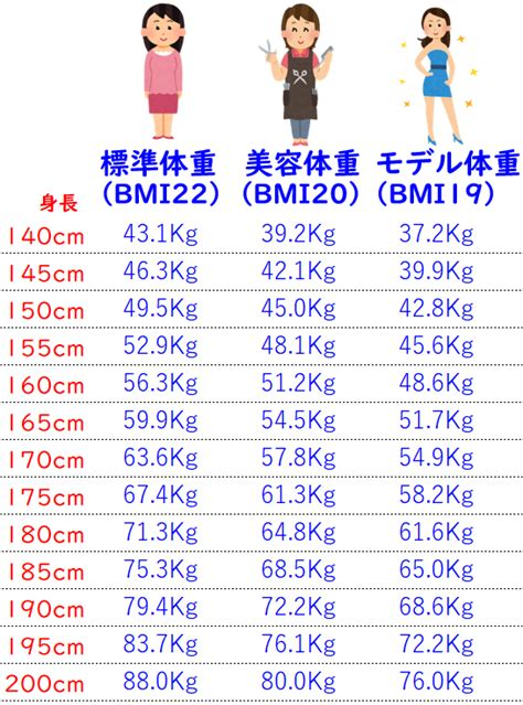 165 センチ 平均 体重 女性